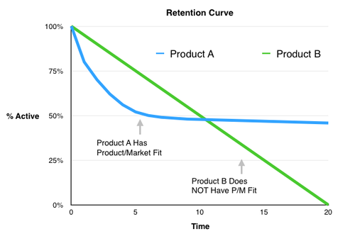 The retention curve