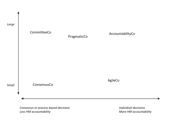 Example decision-making archetypes