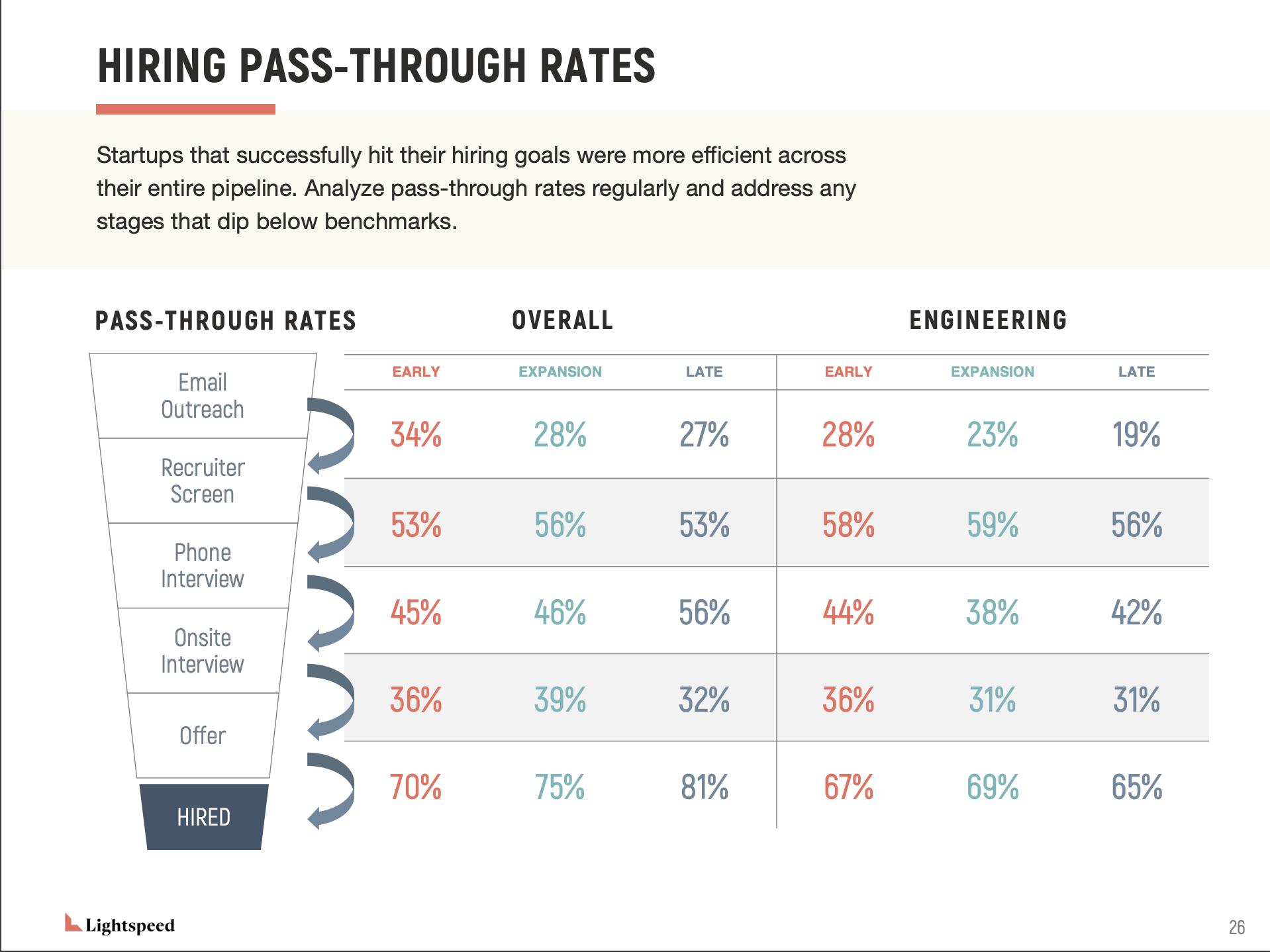 Startup pass-through rates