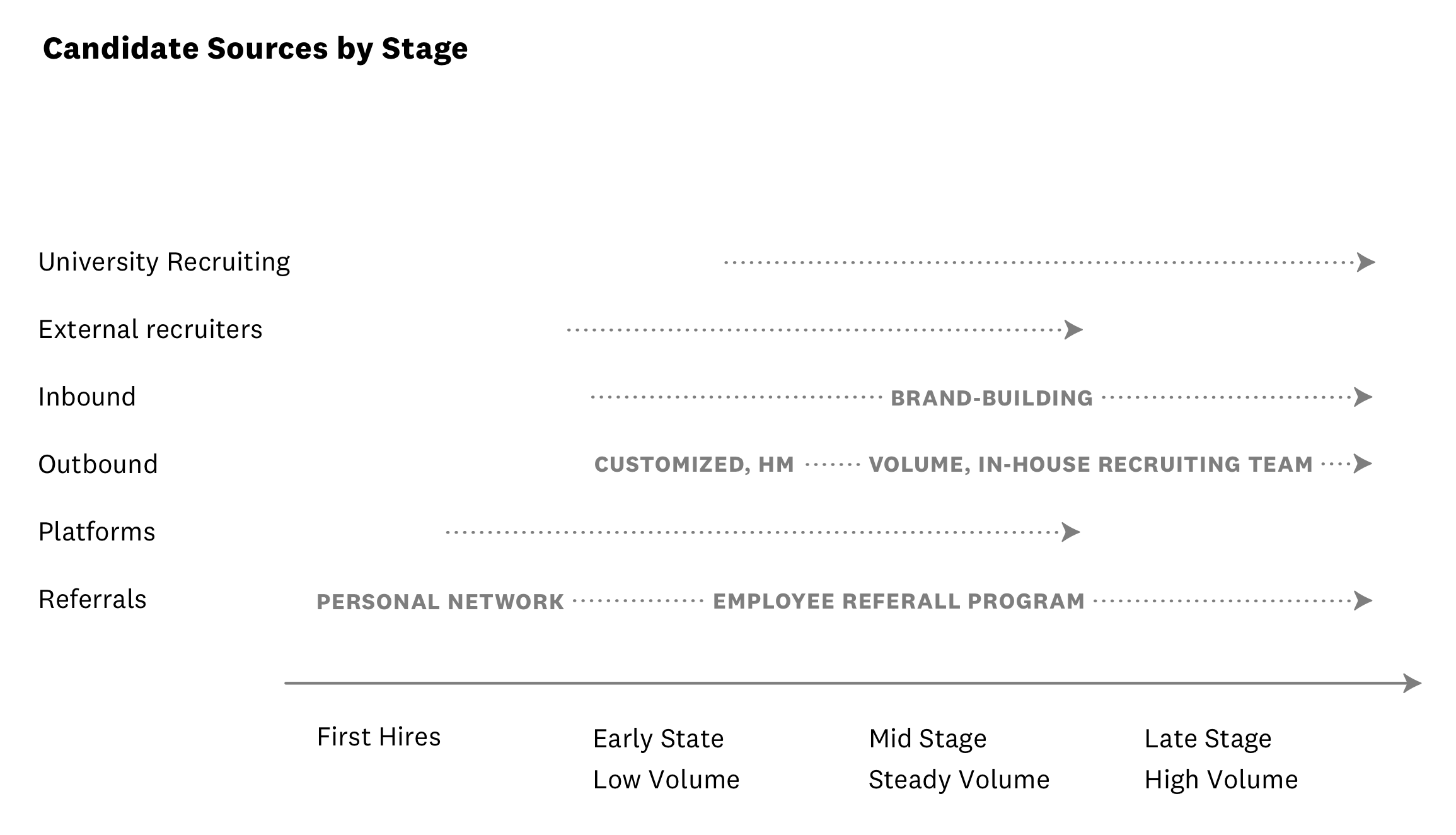 Hiring sources by company stage and volume