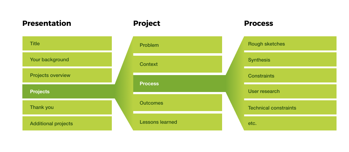 Presentation, projects, and process
