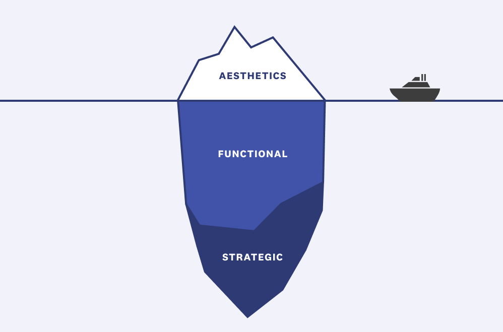 Be sure to cover functional and strategic parts of the experience.