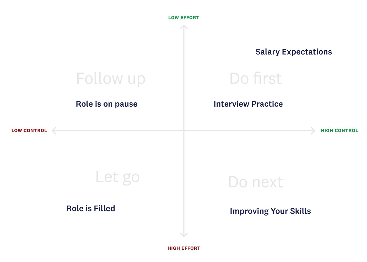 Break feedback down into quadrants