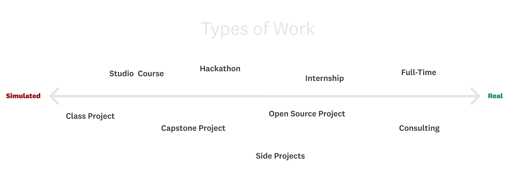 Where in this spectrum do your projects fall?