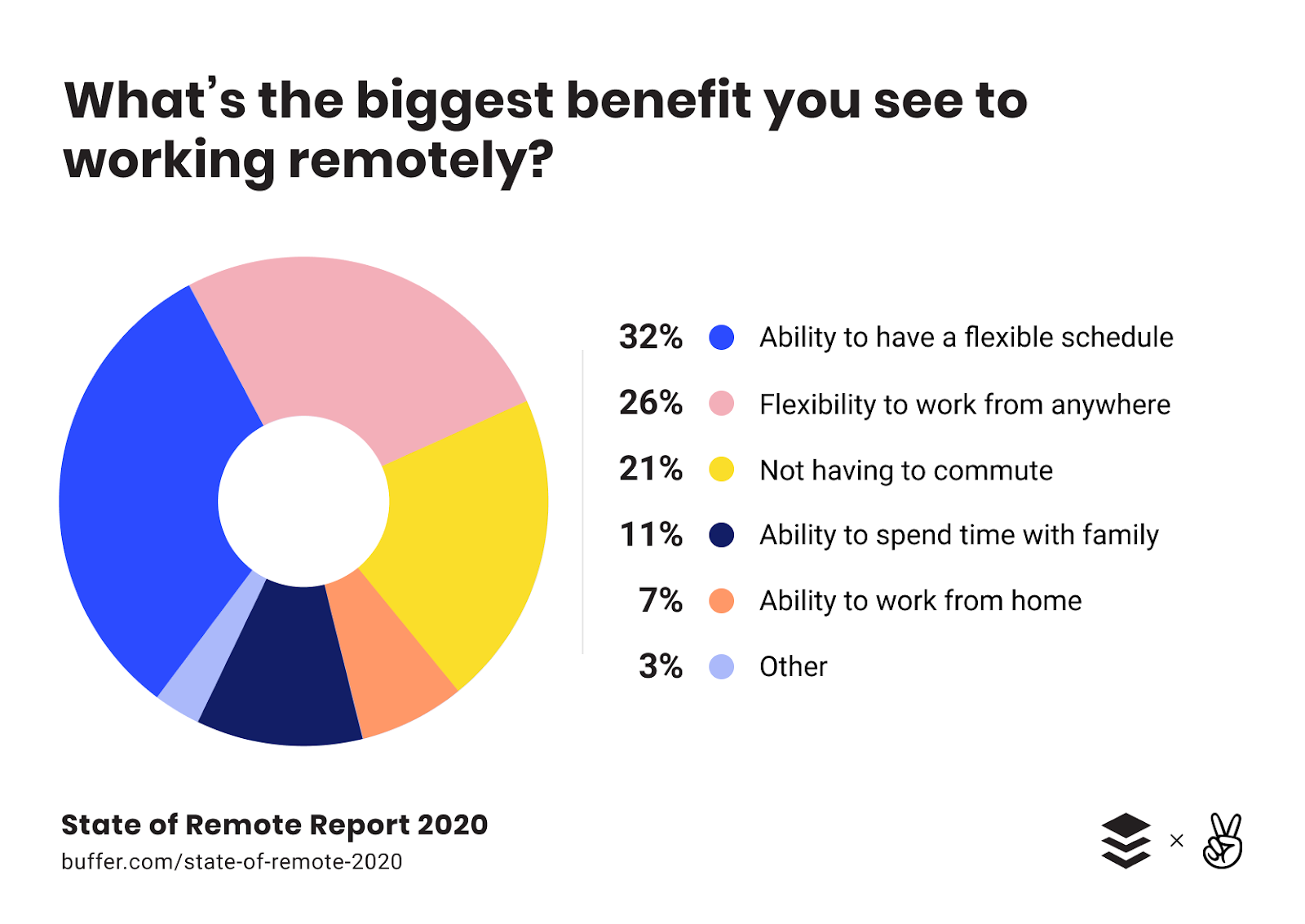 Flexible Schedule Is Biggest Remote Work Benefit