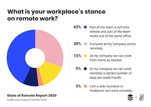 30% of Companies Are All-Remote