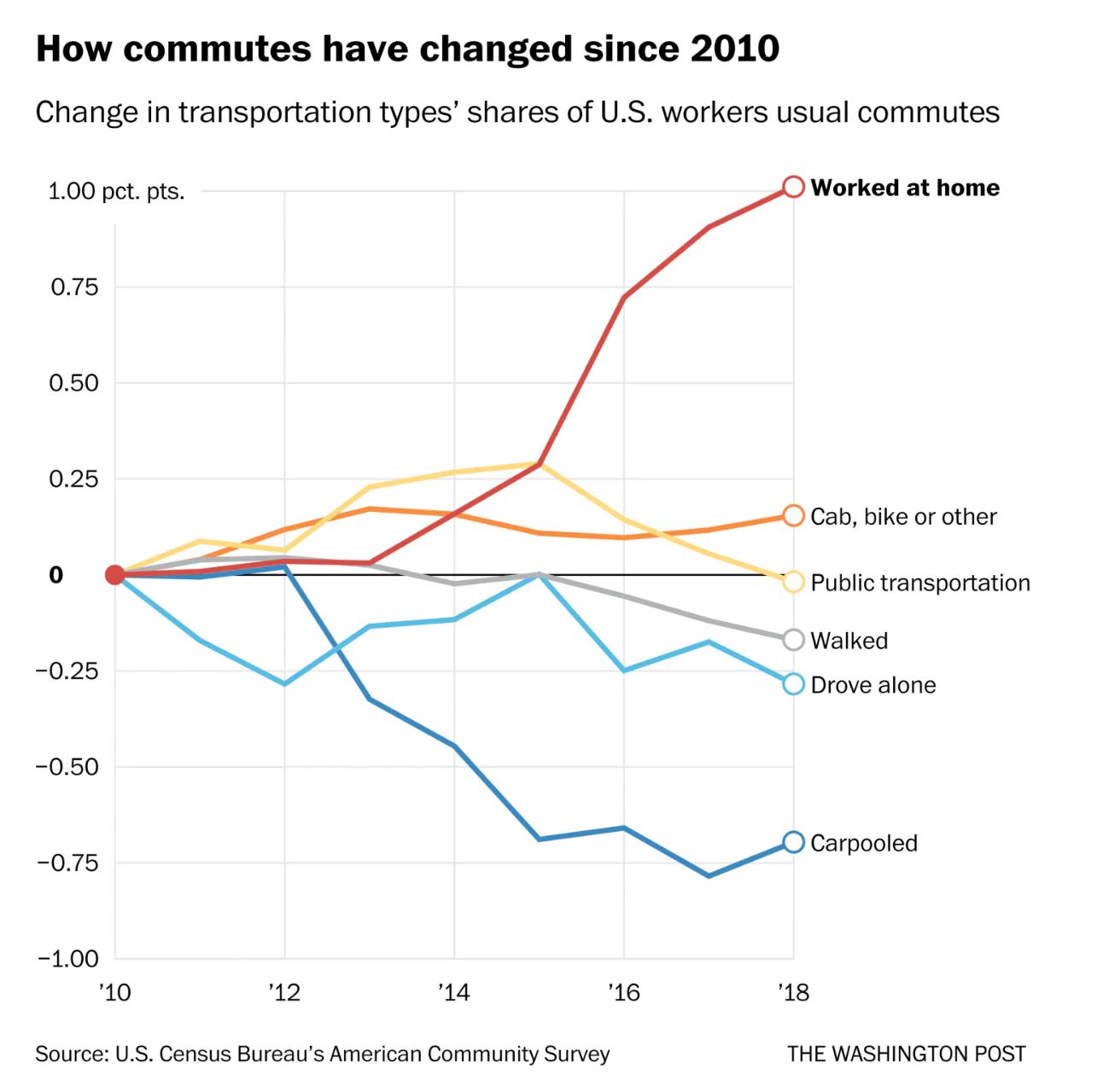 Rise of remote work, U.S. Census data