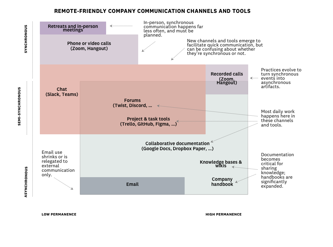Remote-friendly company communication channels and tools