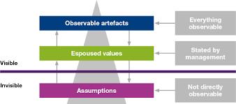 Schein's Three Levels of Culture