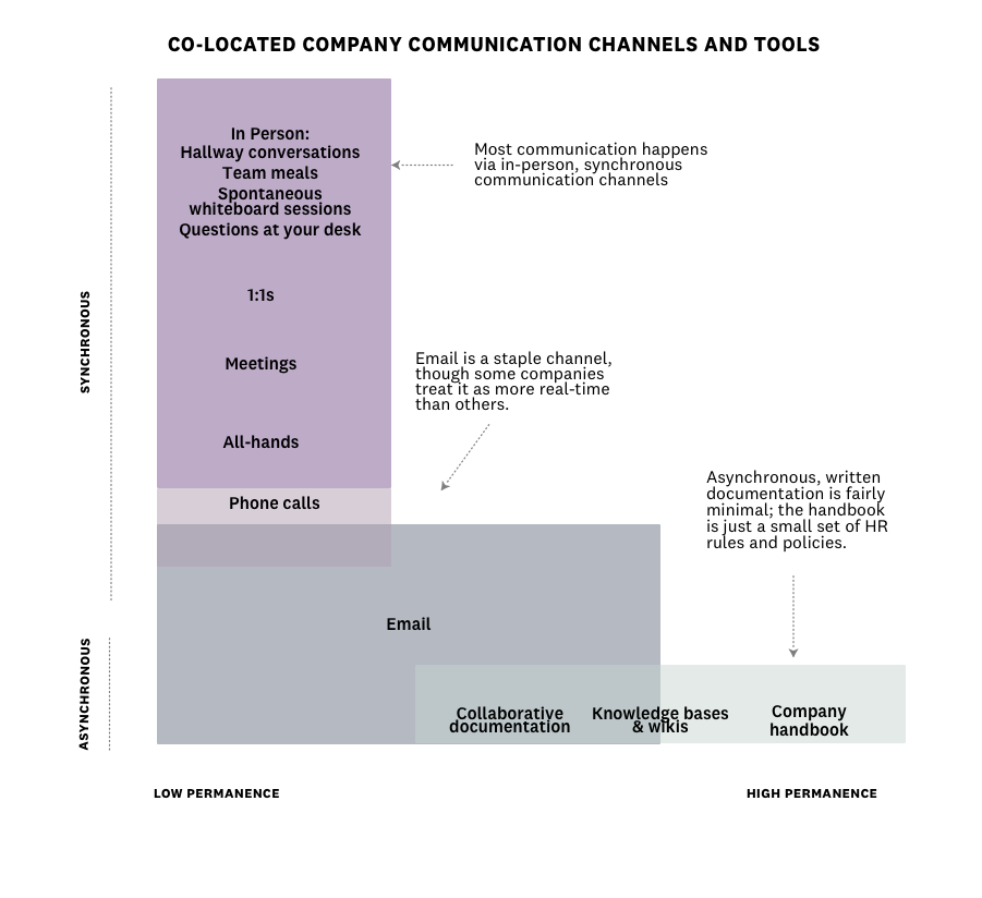Co-located company communication channels and tools