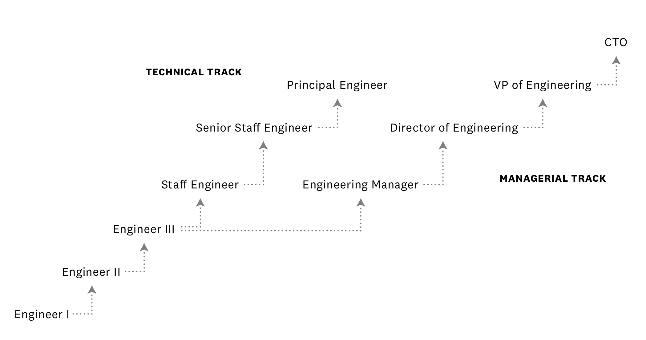 Job Titles Levels What Every Software Engineer Needs To Know Holloway